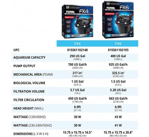 FLUVAL FILTRO ESTERNO FX 6 1500L/H